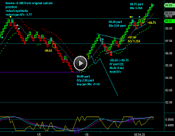 Renko Chart Position Trading XBI Biotech ETF