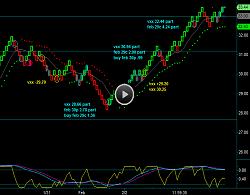 Renko Chart Position Trading VXX Volatility