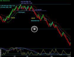 Renko Chart VXX Volatility And XBI Biotech Position Trading