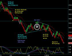 Renko Chart XBI Biotech Position Trading