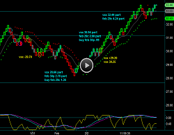 Renko Gold Futures Chart Day Trading Strategies