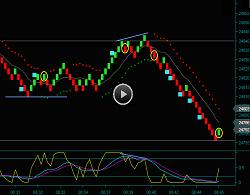 Renko Chart Day Trading Emini Dow Futures