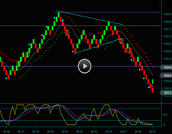 Renko Chart Day Trading Emini Russell Futures