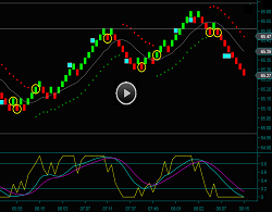 Renko Oil Futures Chart Day Trading Strategies