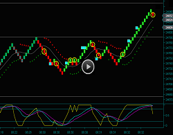 Renko Emini Dow Futures Chart Day Trading Strategies