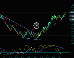 Renko Chart Trading Strategies For YM Emini Dow Day Trading