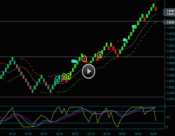 Renko Chart Day Trading Strategies For The British Pound