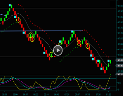 Renko Chart Oil Futures Day Trading Strategies