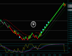 Renko Chart British Pound Day Trading Strategies