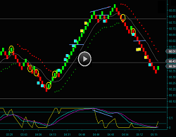 Renko Oil Day Trading Strategies