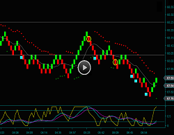 Renko Oil Day Trading Chart