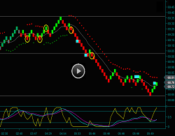 Renko Oil Futures Day Trading Chart