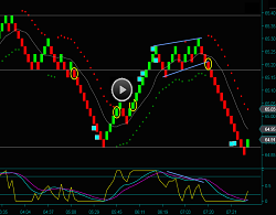 Renko Trading And Oil Futures Day Trading Chart