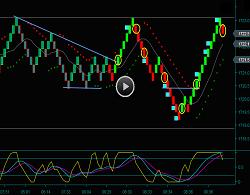 Renko Emini Russell Day Trading Chart