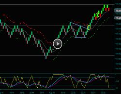 Renko Day Trading Chart