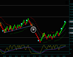 Renko Day Trading Chart And Renko Oil Futures Trading