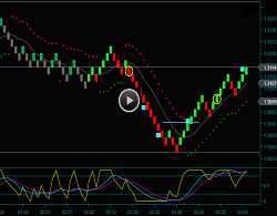 Renko Day Trading Chart And Renko British Pound Trading