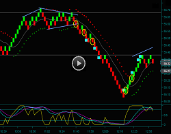 Renko Chart Oil Day Trading Strategies