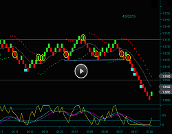 Renko British Pound Chart Day Trading Strategies
