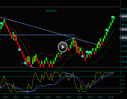 Renko Oil Chart Day Trading Strategies