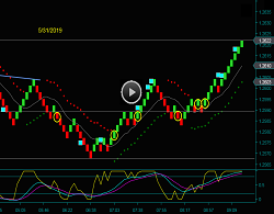 Day Trading Renko British Pound Chart