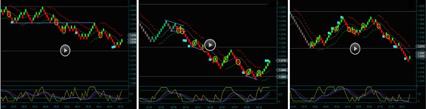 Renko Chart Trading British Pound