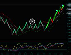 Renko Chart Trading Emini Dow Jones Futures