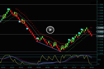 Renko Chart Day Trading Training Video British Pound
