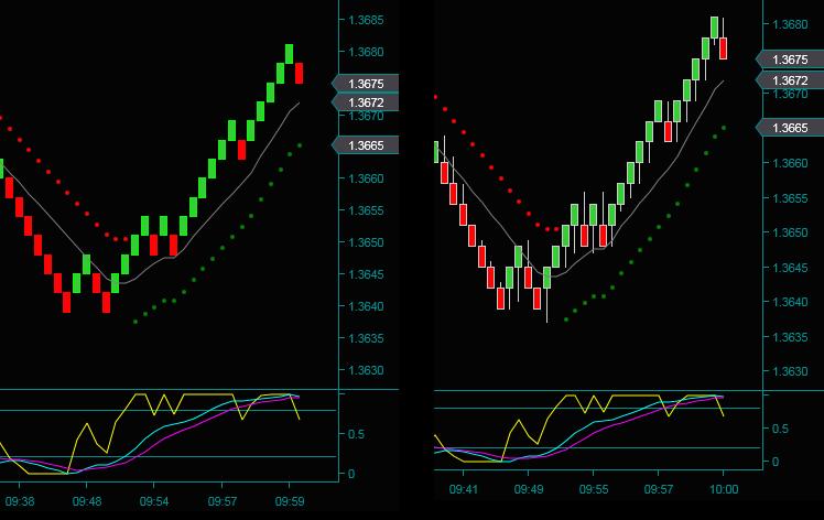 Renko Classic Brick Chart Compared To Price Tails