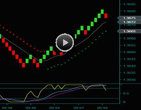 Renko Trading And Strategies Video