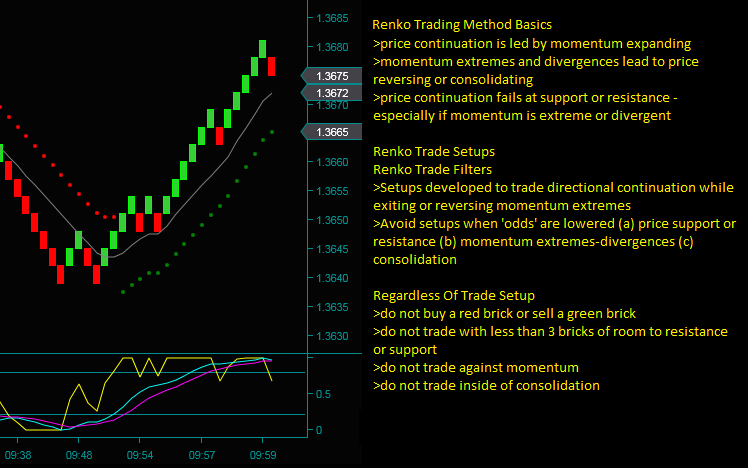 Renko Chart Trading Method Basics