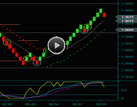 Renko Chart Method Trading Video