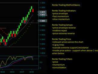 Renko Chart Method Trading