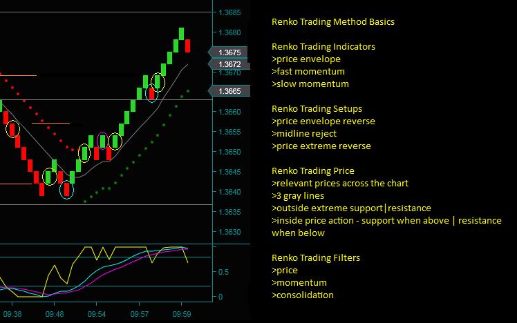 Real Time Renko Trading